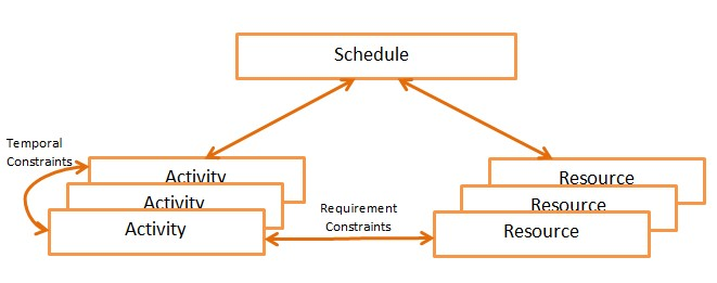 Modeling Decisions For Scheduling And Resource Allocation Problems