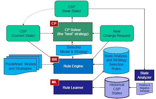 CP+BR+ML