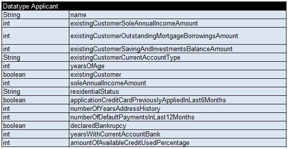 CreditCard.Applicant