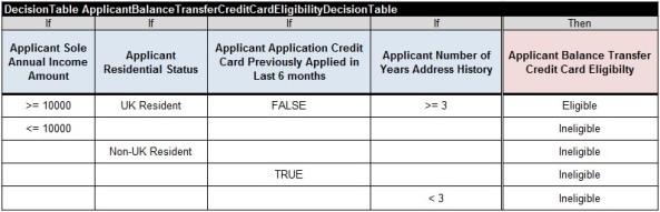 CreditCard.ApplicantBalanceTransferCreditCardEligibilityDecision.Table