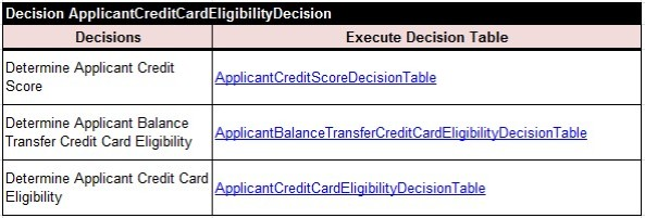 CreditCard.ApplicantCreditCardEligibilityDecision