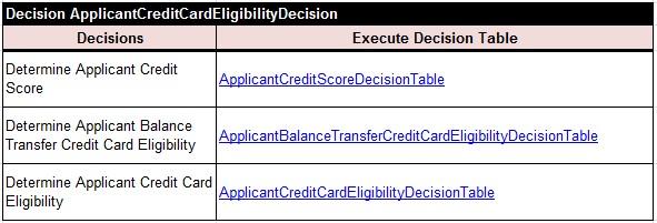 CreditCard.ApplicantCreditCardEligibilityDecision