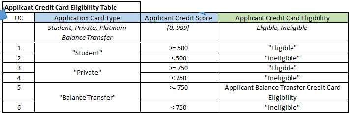 Check your credit card eligibility from multiple providers. Find out which credit card you are likely to be accepted for. Our eligibility checker uses the information you have provided to run a 'soft' credit check to estimate the likelihood of you being accepted for a credit card.