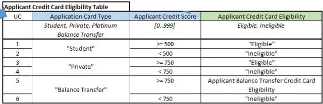 CreditCard.ApplicantCreditCardEligibilityDecisionTable.Nick