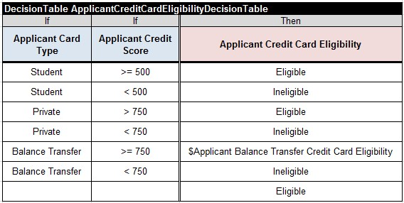 CreditCard.ApplicantCreditCardEligibilityDecisionTable