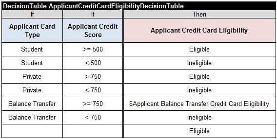 CreditCard.ApplicantCreditCardEligibilityDecisionTable