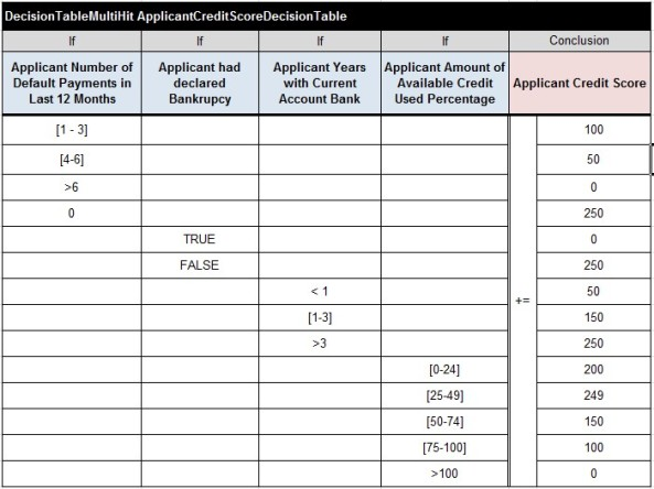 CreditCard.ApplicantCreditScoreDecisionTable
