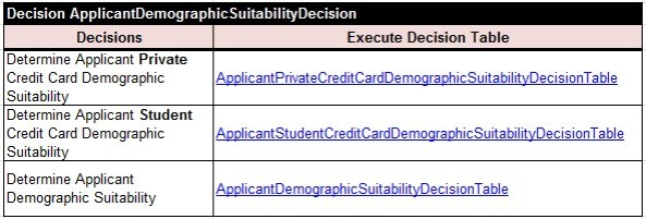 CreditCard.ApplicantDemographicSuitabilityDecision