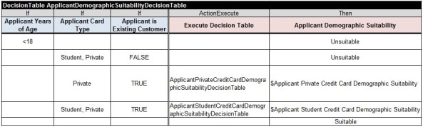 CreditCard.ApplicantDemographicSuitabilityDecisionTable.Alternative