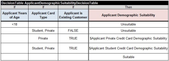 CreditCard.ApplicantDemographicSuitabilityDecisionTable