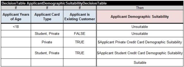 CreditCard.ApplicantDemographicSuitabilityDecisionTable