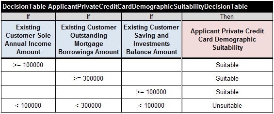 CreditCard.ApplicantPrivateCreditCardDemographicSuitabilityDecisionTable