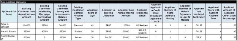 CreditCard.applicants