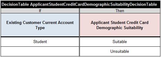 CreditCard.ApplicantStudentCreditCardDemographicSuitabilityDecisionTable