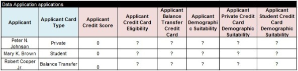 CreditCard.applications