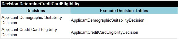 If we search your credit file during the eligibility check we will only undertake a quotation search. A quotation search does not show on a credit report as an application for credit. If you apply for a credit card product we will undertake a credit search and leave a record of this on your credit file.