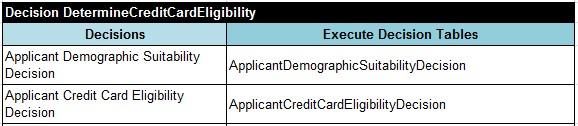CreditCard.DetermineCreditCardEligibility