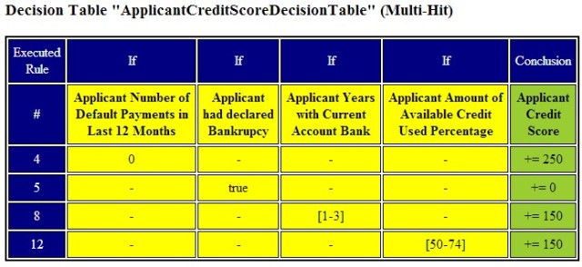 CreditCard.results3
