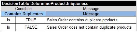 DetermineProductUniqueness
