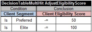 AdjustEligibilityScore