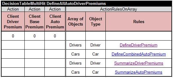 DefineAllAutoDriverPremiums