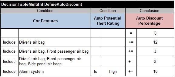 DefineAutoDiscount