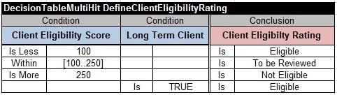 DefineClientEligibilityRating