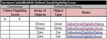 DefineClientEligibilityScore