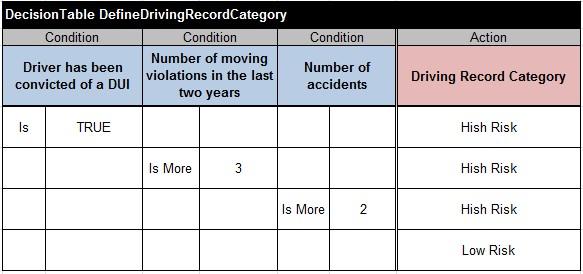 DefineDrivingRecordCategory
