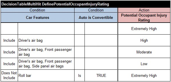 DefinePotentialOccupantInjuryRating