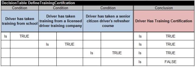 DefineTrainingCertification
