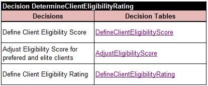 DetermineClientEligibilityRating