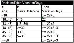 VacationDaysOpenrules