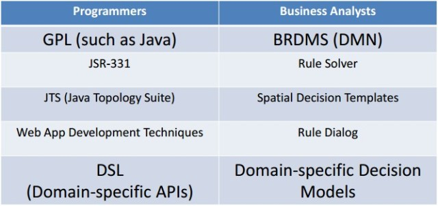 domainspecificdecisionmodels