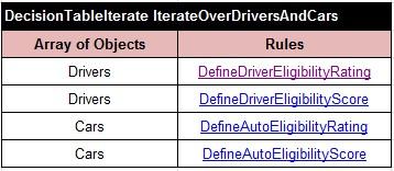IterateOverDriversAndCars